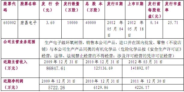 宏昌电子研究报告:华安证券-宏昌电子-603002-新股